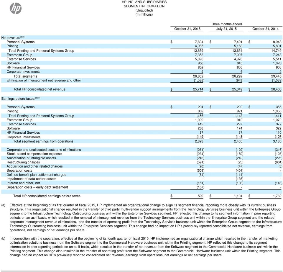 Investments 5 4 5 Total segments 26,802 26,292 29,445 Elimination of intersegment net revenue and other (1,088) (943) (1,039) Total HP consolidated net revenue $ 25,714 $ 25,349 $ 28,406 Earnings