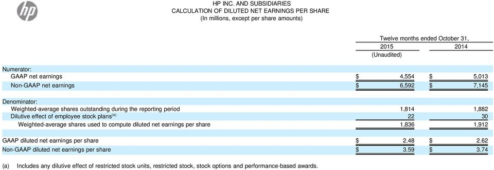 stock plans (a) 22 30 Weighted-average shares used to compute diluted net earnings per share 1,836 1,912 GAAP diluted net earnings per share $ 2.48 $ 2.