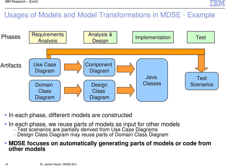 constructed In each phase, we reuse parts of models as input for other models Test scenarios are partially derived from Use Case Diagrams