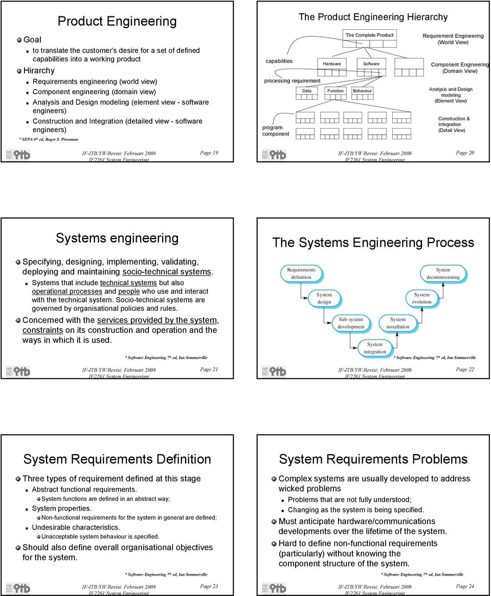 requirement program component Hardware The Complete Product Software Data Function Behaviour Requirement Engineering (World View) Component Engineering (Domain View) Analysis and Design modeling