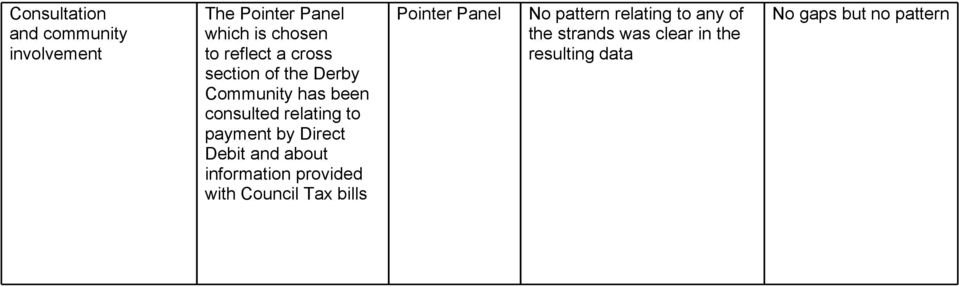 Debit and about information provided with Council Tax bills Pointer Panel No pattern