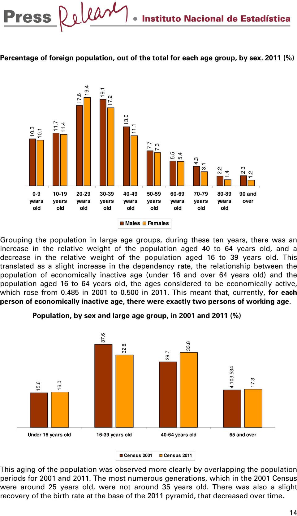 large age groups, during these ten years, there was an increase in the relative weight of the population aged 40 to 64 years old, and a decrease in the relative weight of the population aged 16 to 39