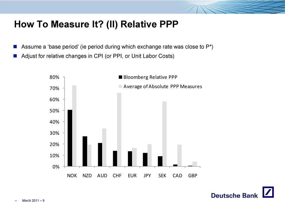 was close to P*) Adjust for relative changes in CPI (or PPI, or Unit Labor