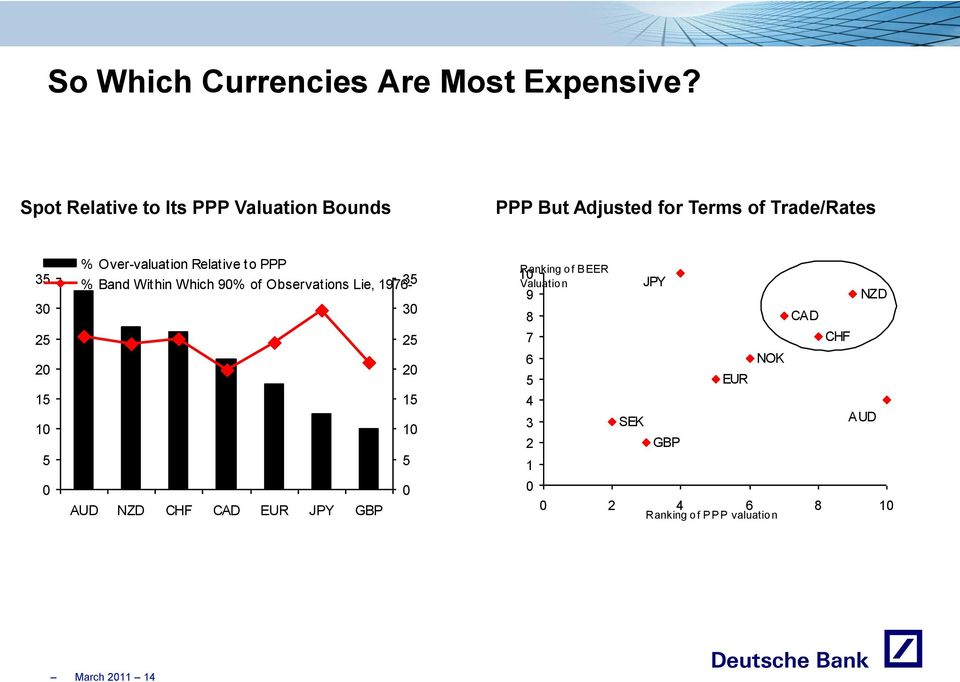 0 % Over-valuation Relative to PPP % Band Within Which 90% of Observations Lie, 1976-35 30 25 20 15 10