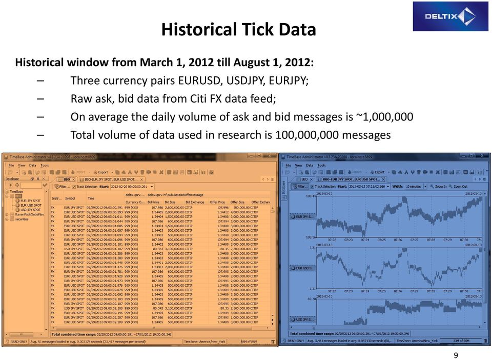 Citi FX data feed; On average the daily volume of ask and bid messages is