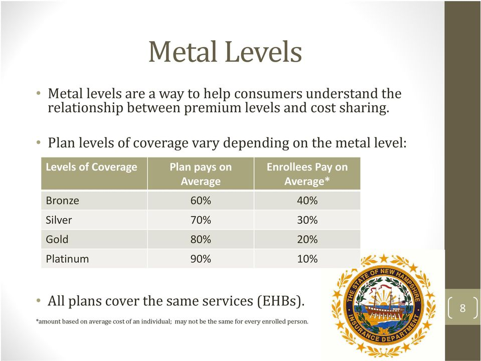 Plan levels of coverage vary depending on the metal level: Levels of Coverage Plan pays on Average Enrollees