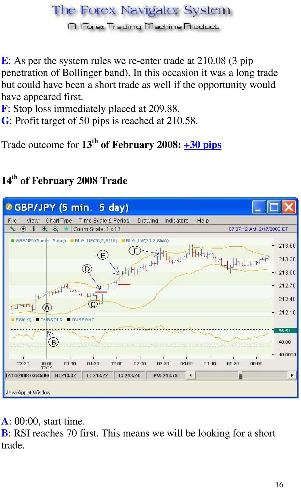 first. F: Stop loss immediately placed at 209.88. G: Profit target of 50 pips is reached at 210.58.