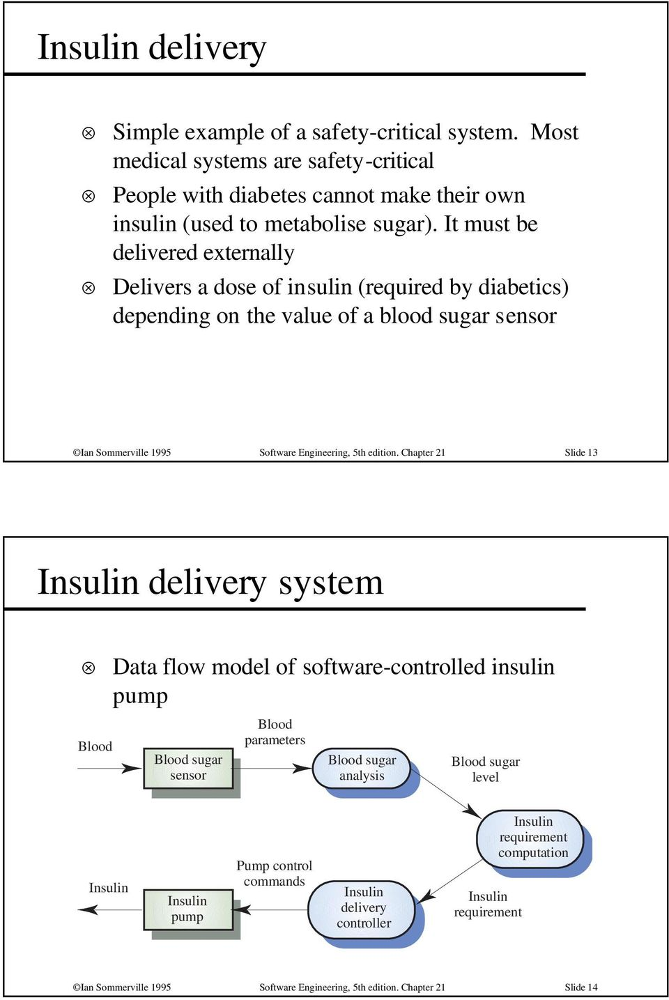 Chapter 21 Slide 13 Insulin delivery system Blood Data flow model of software-controlled insulin pump Blood sugar sensor Blood parameters Blood sugar analysis Blood sugar level Insulin