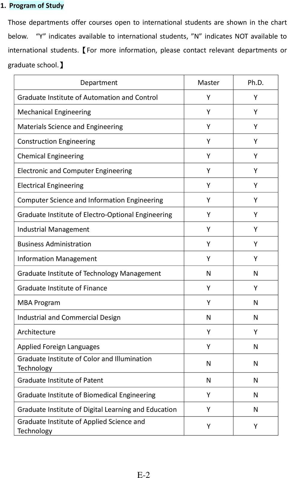 Department Master Ph.D. Graduate Institute of Automation and Control Y Y Mechanical Engineering Y Y Materials Science and Engineering Y Y Construction Engineering Y Y Chemical Engineering Y Y