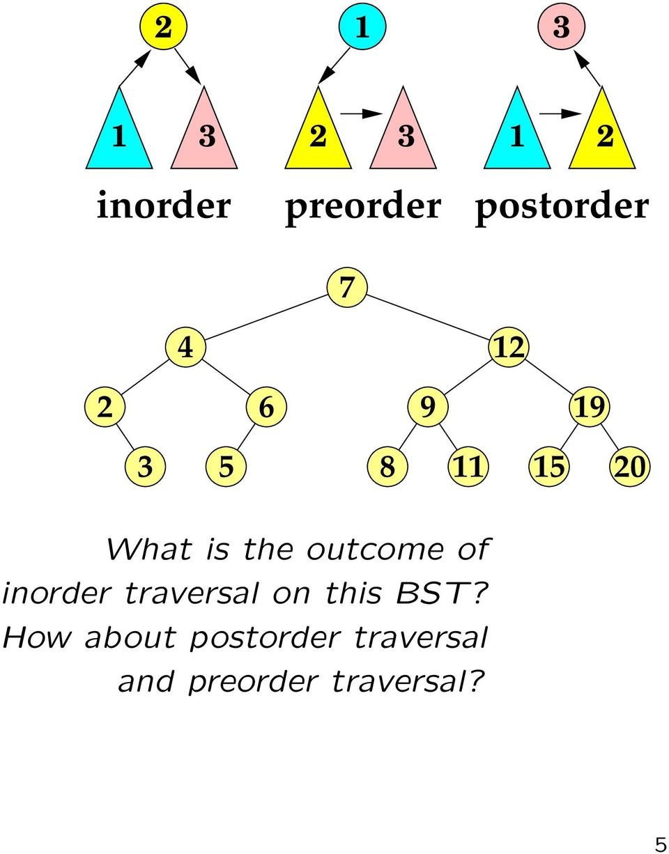 outcome of inorder traversal on this BST?
