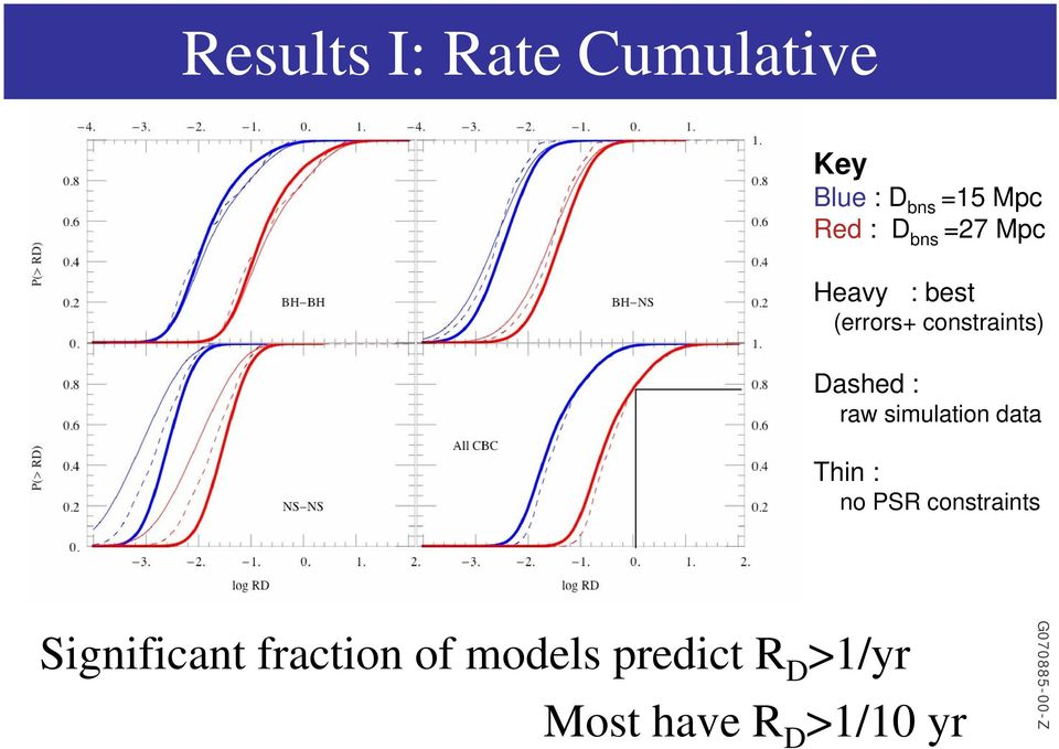 raw simulation data Thin : no PSR constraints Significant