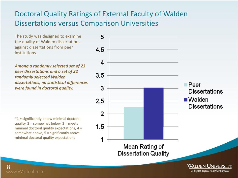 i i Among a randomly selected set of 23 peer dissertations and a set of 32 randomly selected Walden dissertations, no statistical differences were