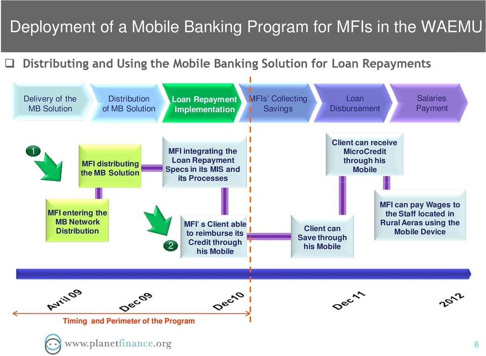 Loan Repayment Specs in its MIS and its Processes Client can receive MicroCredit through his Mobile MFI entering the MB Network Distribution 2 MFI s Client able to
