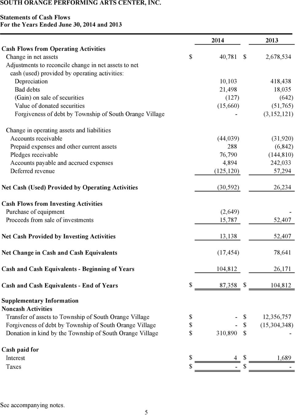 Township of South Orange Village - (3,152,121) Change in operating assets and liabilities Accounts receivable (44,039) (31,920) Prepaid expenses and other current assets 288 (6,842) Pledges