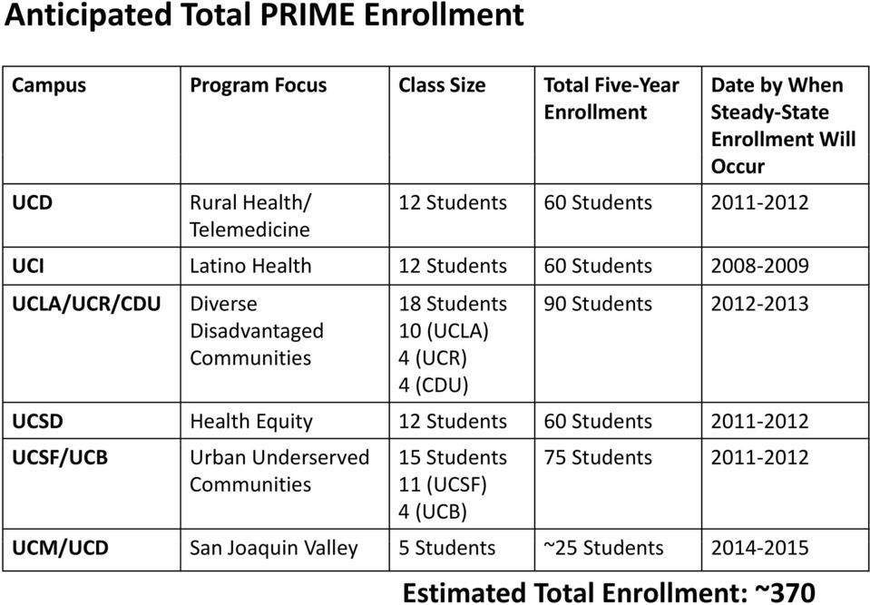 2012 2013 Disadvantaged 10 (UCLA) Communities 4 (UCR) 4 (CDU) UCSD Health Equity 12 Students 60 Students 2011 2012 UCSF/UCB Urban Underserved Communities