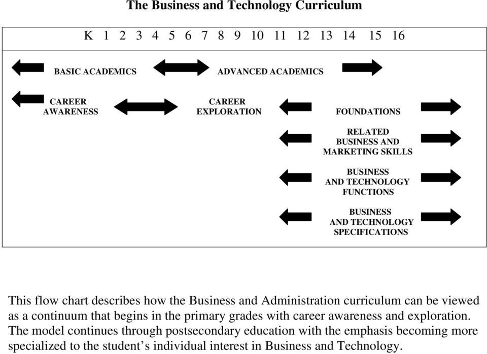 the Business and Administration curriculum can be viewed as a continuum that begins in the primary grades with career awareness and exploration.