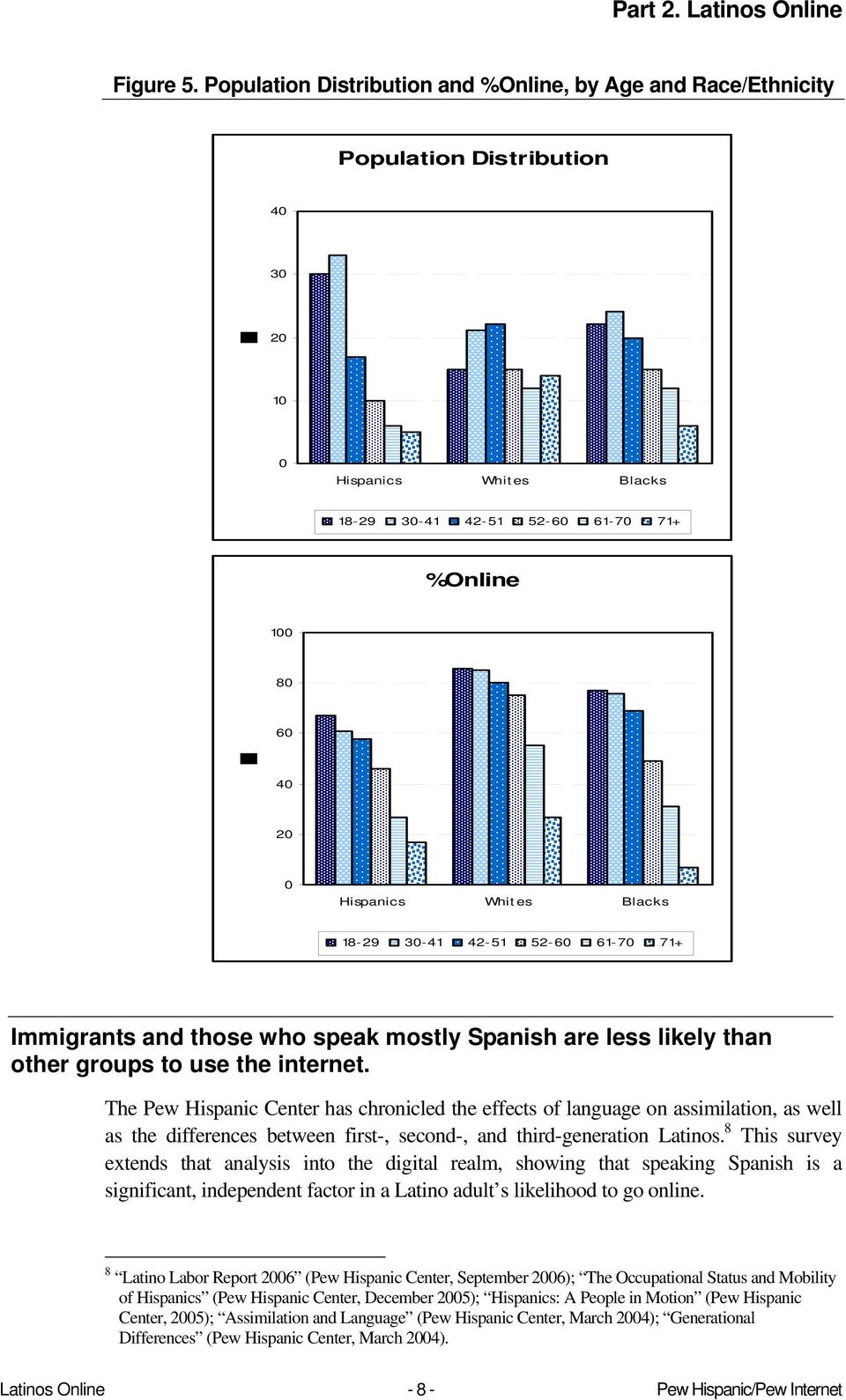 Whit es Blacks 18-29 30-41 42-51 52-60 61-70 71+ Immigrants and those who speak mostly Spanish are less likely than other groups to use the internet.