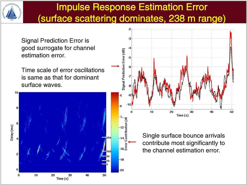 Time scale of error oscillations is same as that for dominant surface waves.
