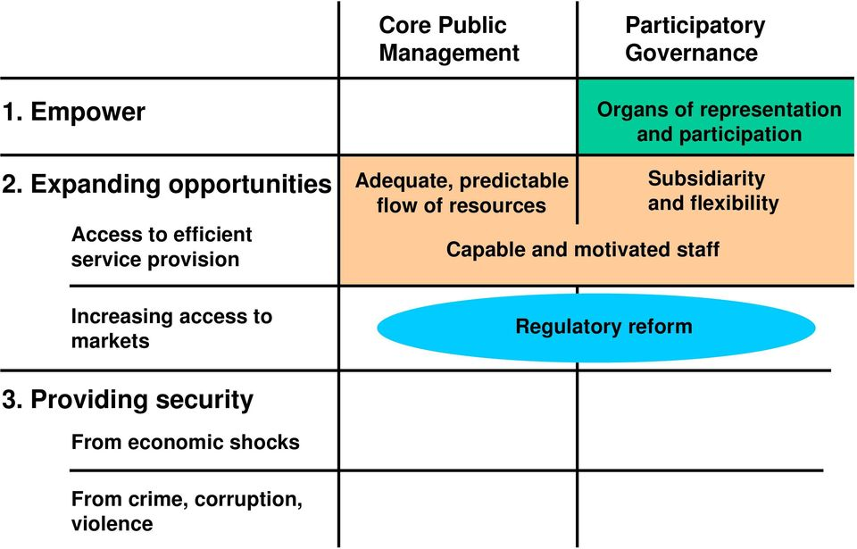 Adequate, predictable flow of resources Organs of representation and participation Subsidiarity