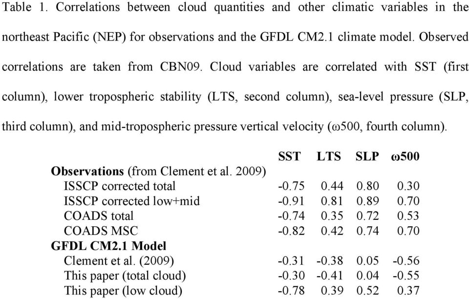 Cloud variables are correlated with SST (first column), lower tropospheric stability (LTS, second column), sea-level pressure (SLP, third column), and mid-tropospheric pressure vertical velocity