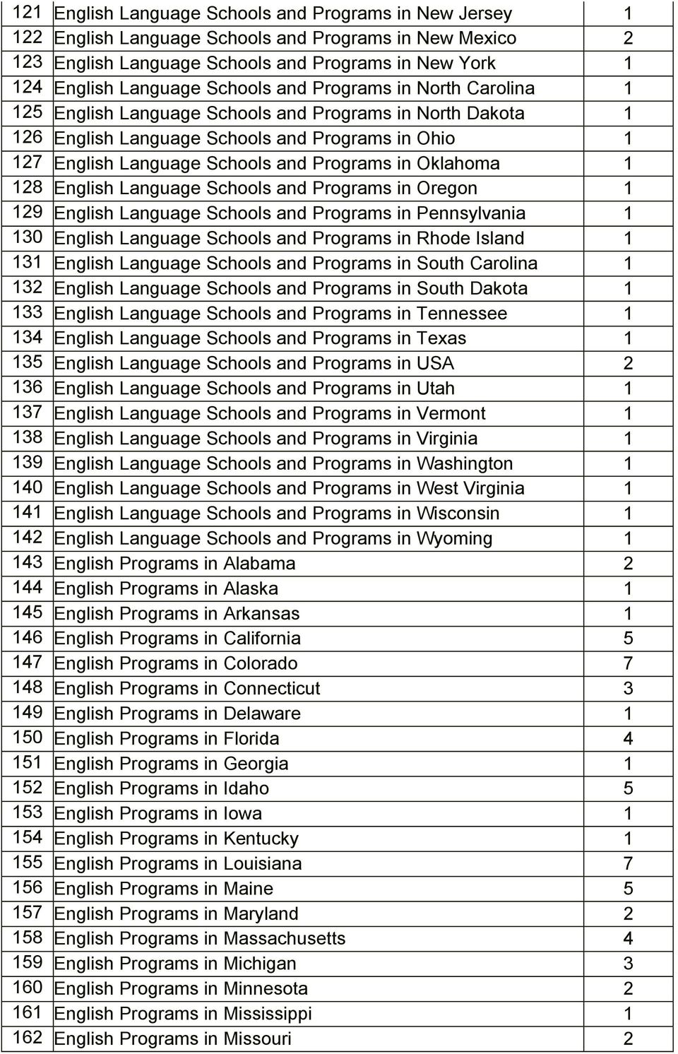 Oklahoma 1 128 English Language Schools and Programs in Oregon 1 129 English Language Schools and Programs in Pennsylvania 1 130 English Language Schools and Programs in Rhode Island 1 131 English