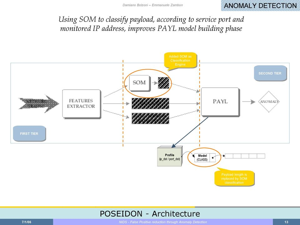 FIRST TIER Profile (ip_dst / port_dst) Model (CLASS) Payload length is is replaced by by SOM