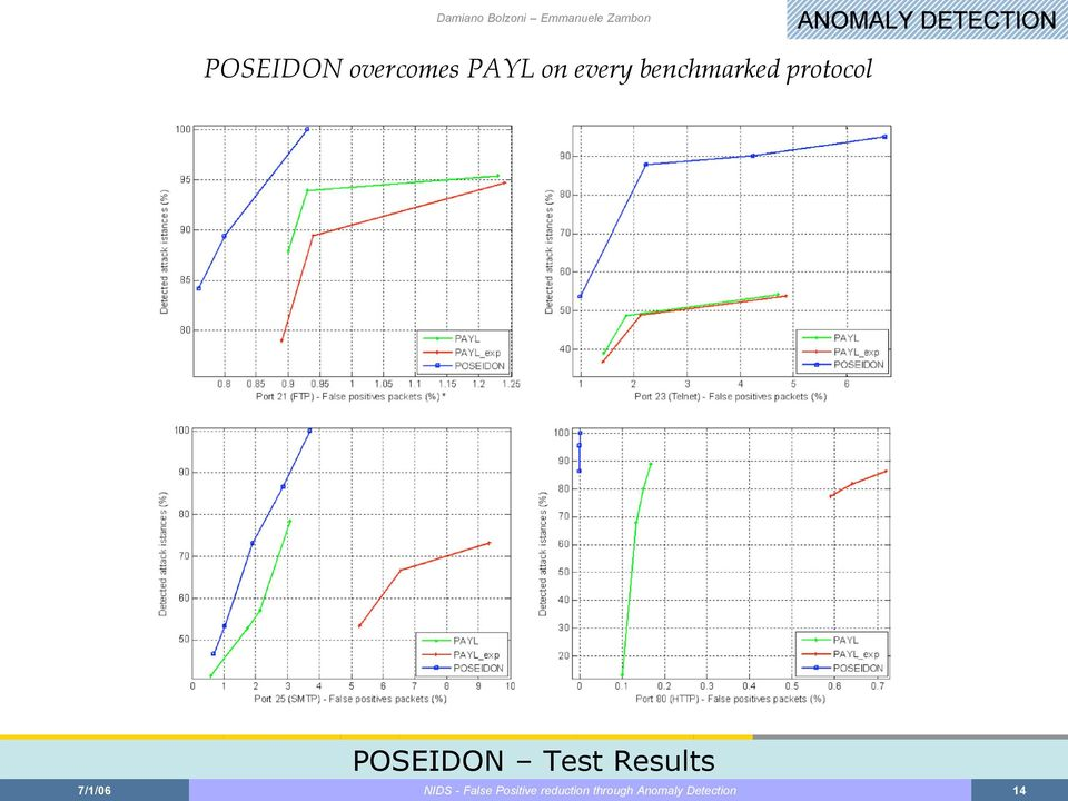 POSEIDON Test Results 7/1/06 NIDS -