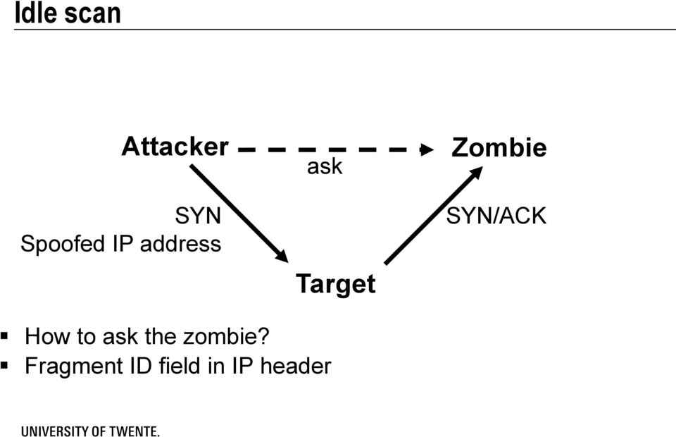 SYN/ACK How to ask the zombie?