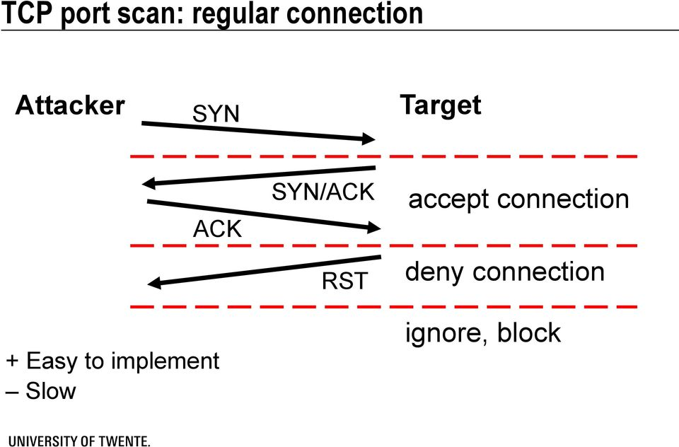 implement Slow SYN/ACK RST accept