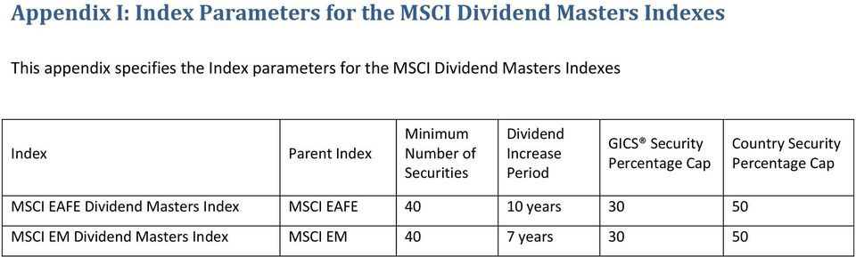Securities Dividend Increase Period GICS Security Percentage Cap Country