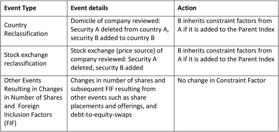 A deleted, security B added Changes in number of shares and subsequent FIF resulting from other events such as share placements and offerings, and debt-to-equity-swaps