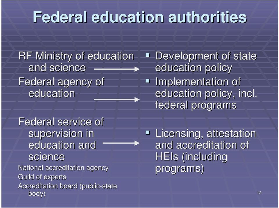 experts Accreditation board (public-state body) Development of state education policy Implementation