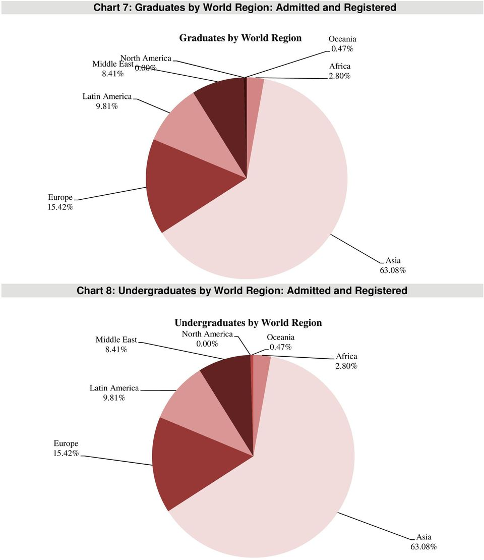 08% Chart 8: Undergraduates by World Region: Admitted and Registered Middle East 8.