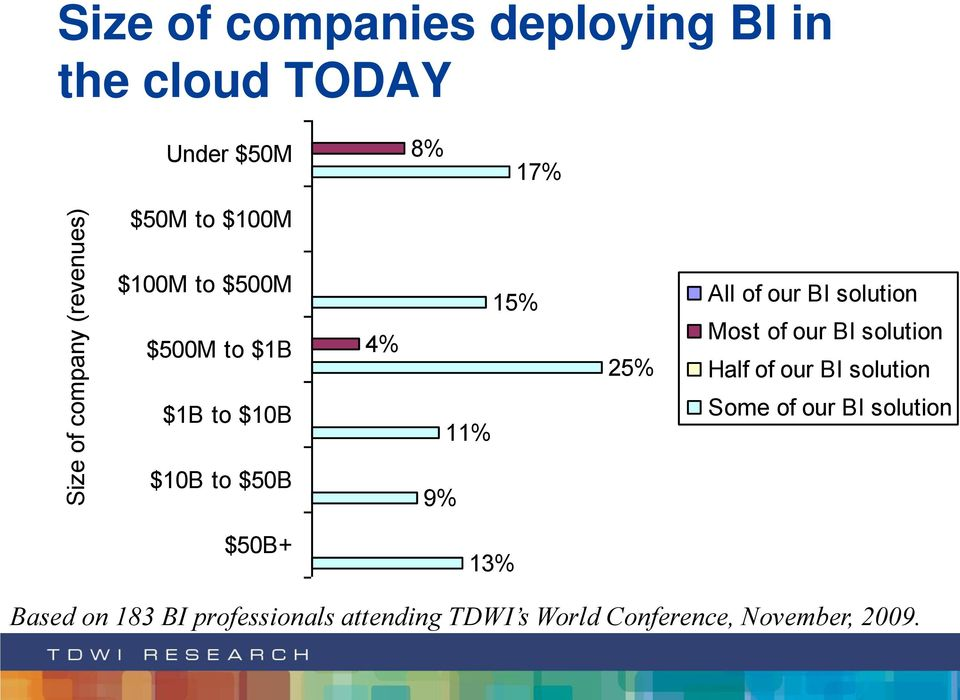 our BI solution Half of our BI solution $1B to $10B 11% Some of our BI solution $10B to