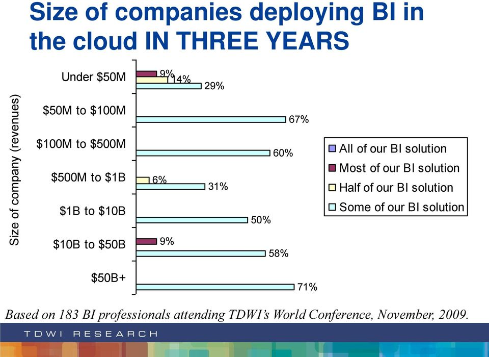 of our BI solution Half of our BI solution $1B to $10B 50% Some of our BI solution $10B to $50B