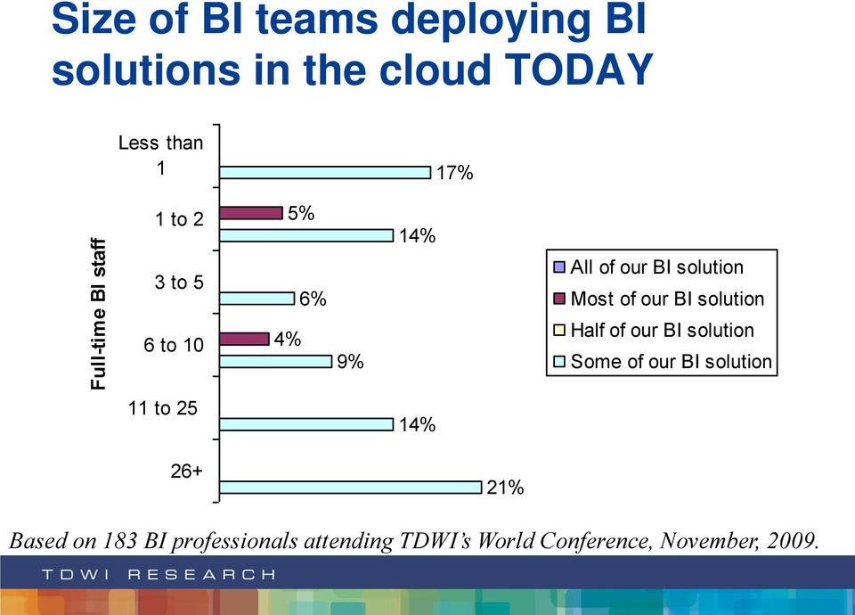 solution 6 to 10 4% 9% Half of our BI solution Some of our BI solution 11 to 25
