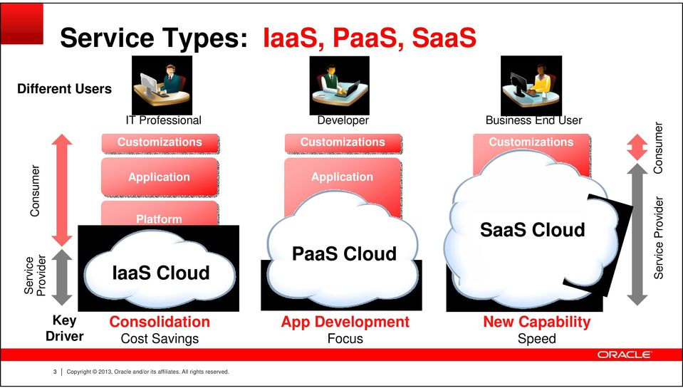 Cloud Customizations SaaS Cloud Consumer Service Provider Key Driver Consolidation Cost Savings App