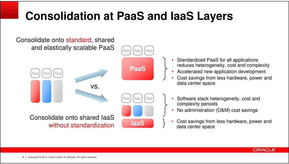 hardware, power and data center space Consolidate onto shared IaaS without standardization App App App IaaS Software stack heterogeneity, cost and
