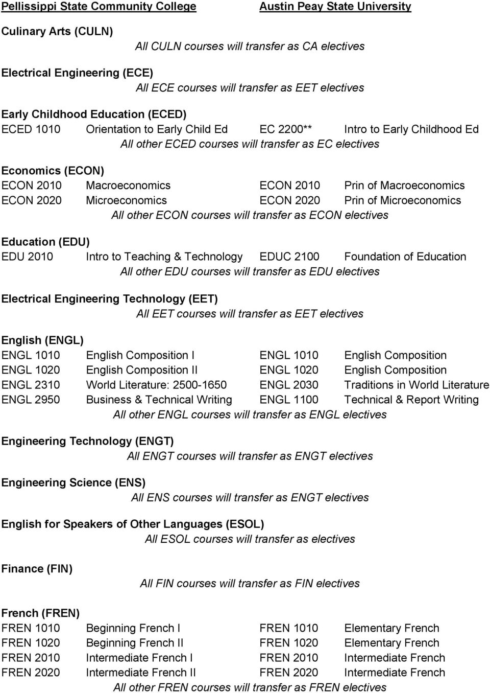 Microeconomics ECON 2020 Prin of Microeconomics All other ECON courses will transfer as ECON electives Education (EDU) EDU 2010 Intro to Teaching & Technology EDUC 2100 Foundation of Education All