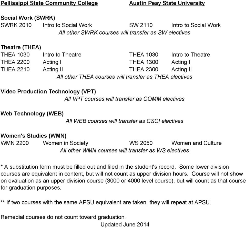 transfer as COMM electives Web Technology (WEB) All WEB courses will transfer as CSCI electives Women's Studies (WMN) WMN 2200 Women in Society WS 2050 Women and Culture All other WMN courses will