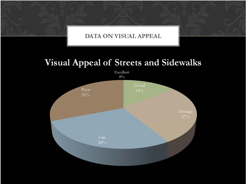 and Sidewalks Excellent 0%