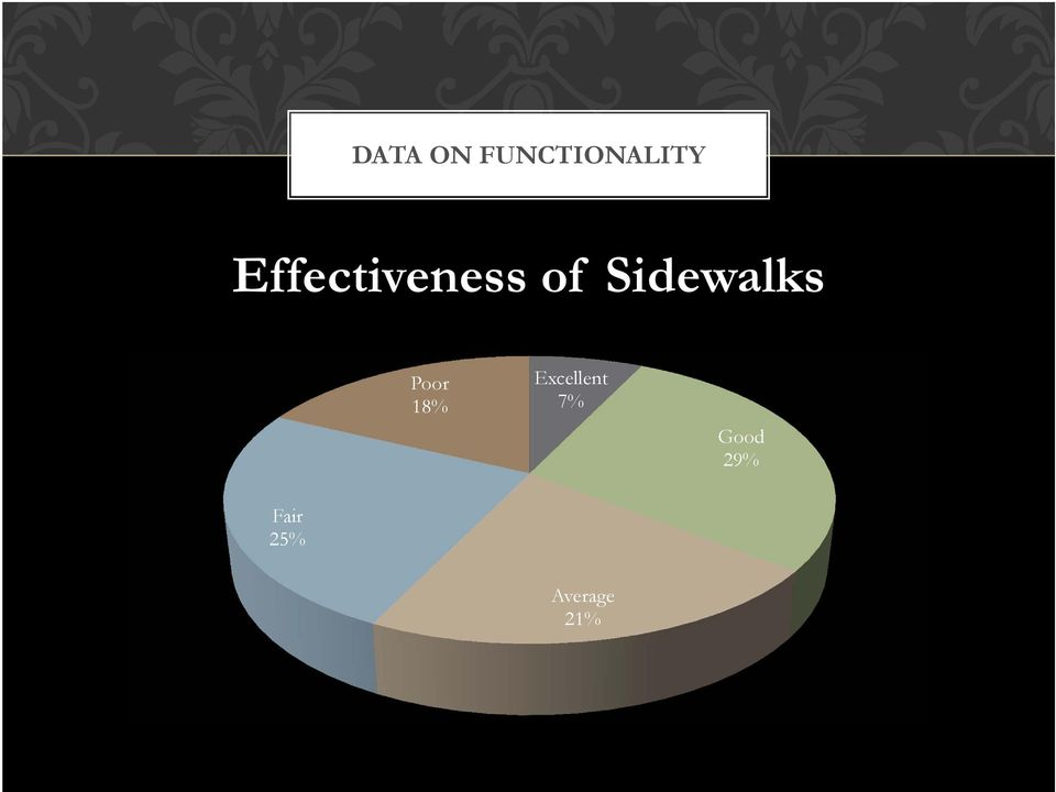 Sidewalks Poor 18%