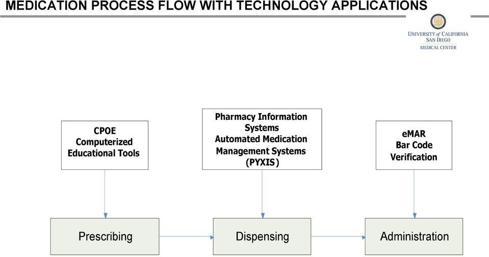 Systems Automated Medication Management Systems (PYXIS)