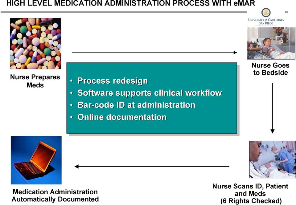 administration Online documentation Nurse Goes to Bedside Medication