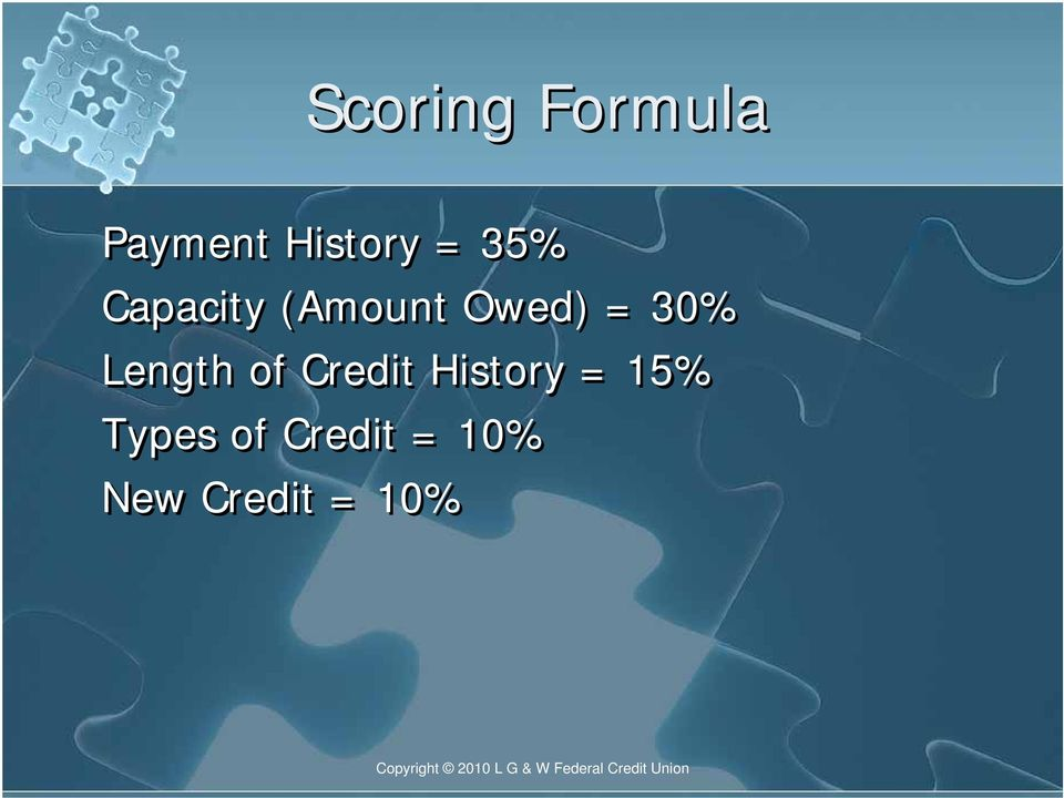 Length of Credit History = 15%