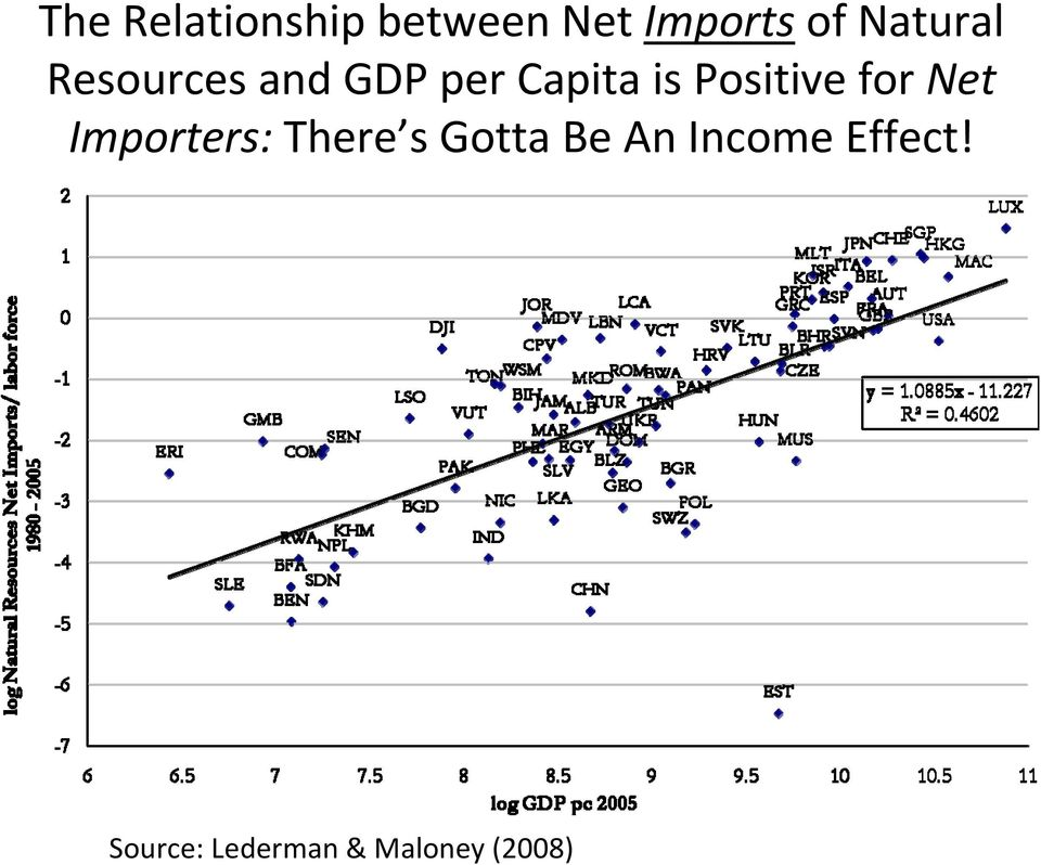 Positive for Net Importers: There s Gotta