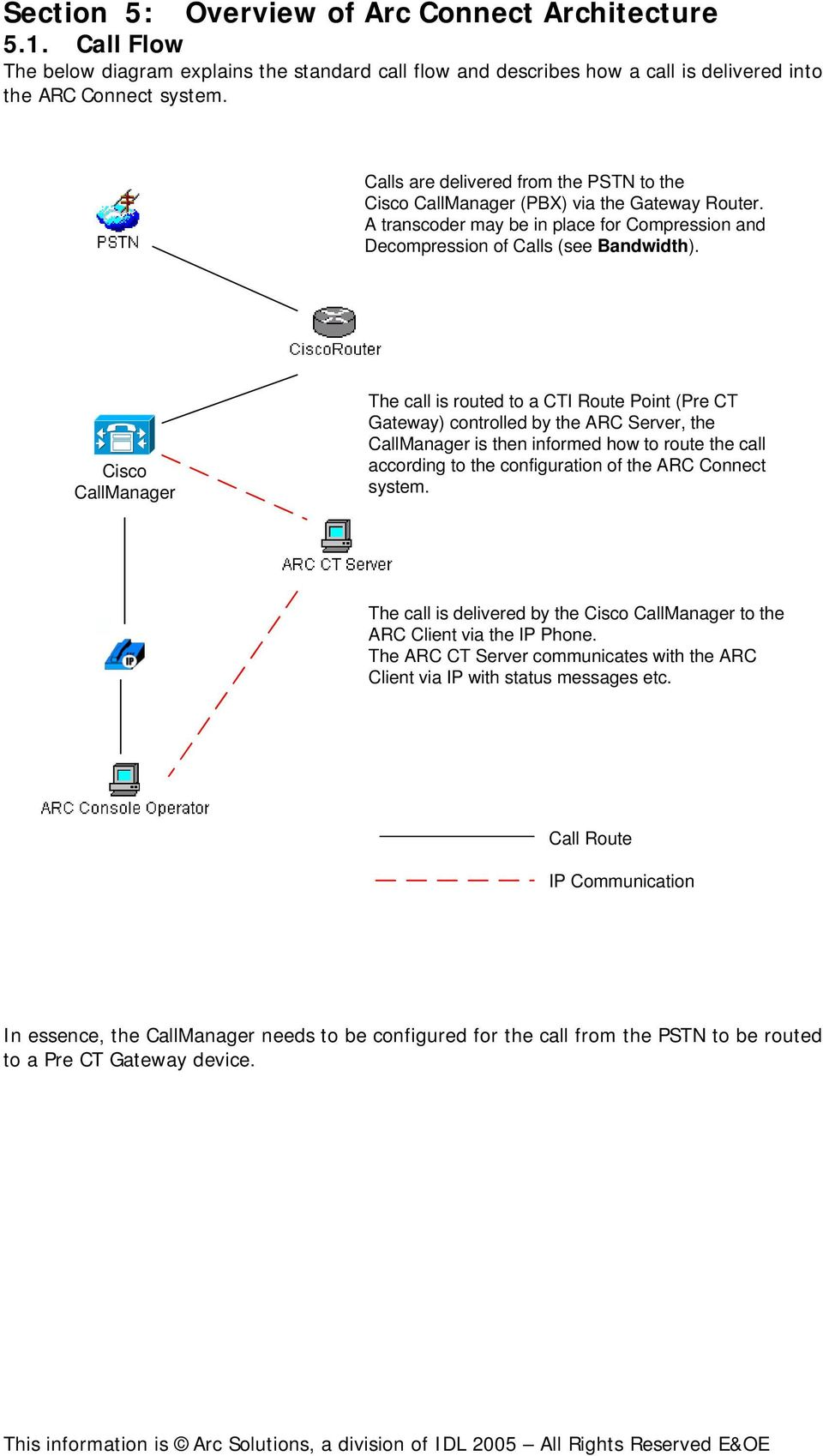 Cisco CallManager The call is routed to a CTI Route Point (Pre CT Gateway) controlled by the ARC Server, the CallManager is then informed how to route the call according to the configuration of the