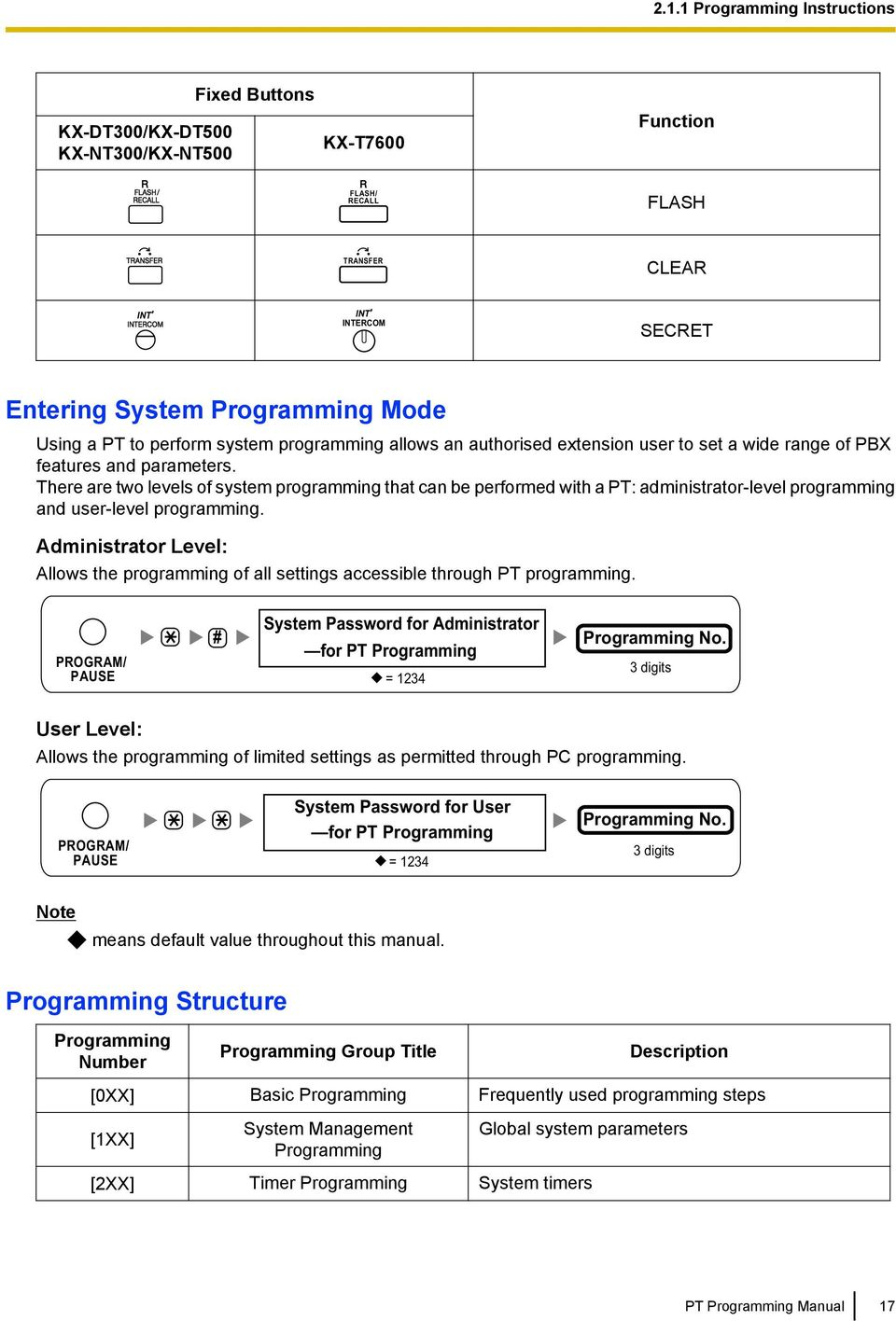 There are two levels of system programming that can be performed with a PT: administrator-level programming and user-level programming.