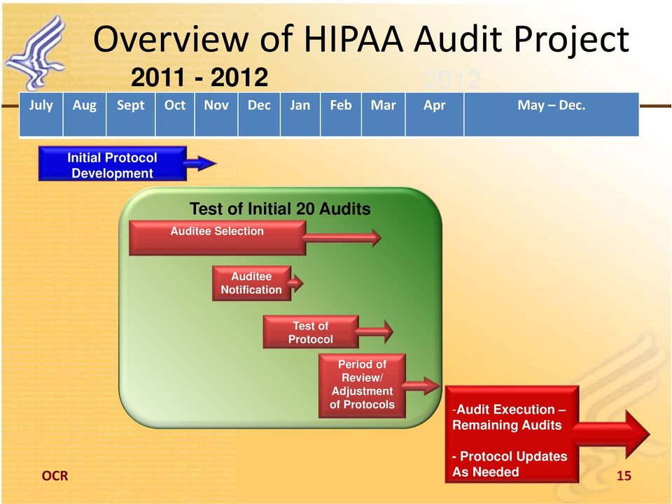 Initial Protocol Development Test of Initial 20 Audits Auditee Selection