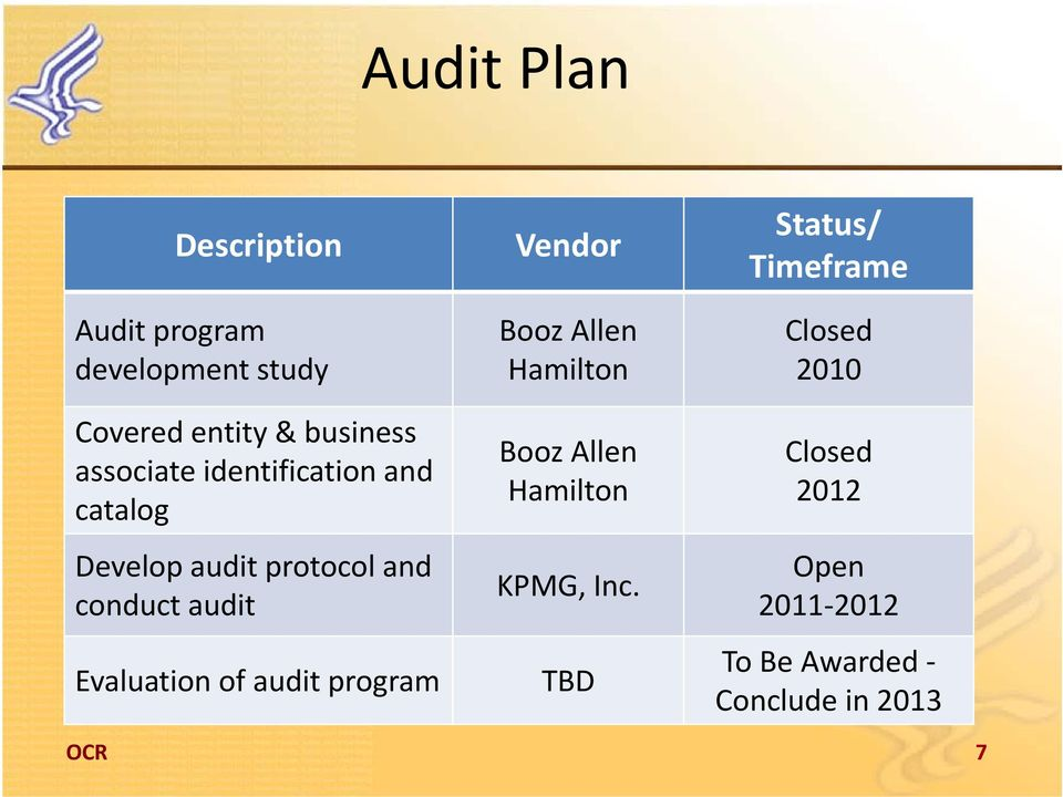 catalog Develop audit protocol and conduct audit Evaluation of audit program Booz